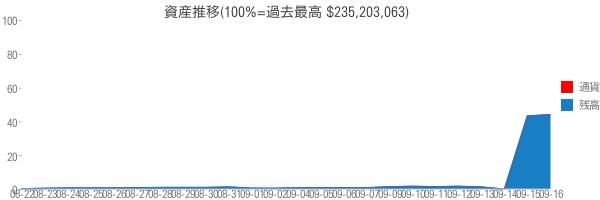 資産推移(100%=過去最高 $235,203,063)