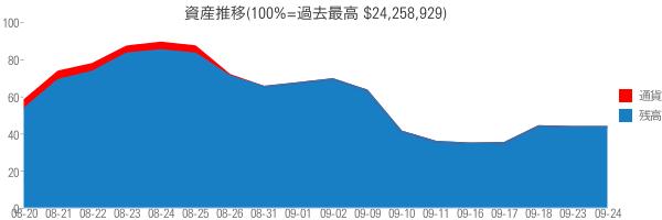 資産推移(100%=過去最高 $24,258,929)