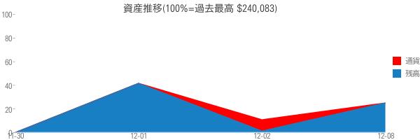資産推移(100%=過去最高 $240,083)