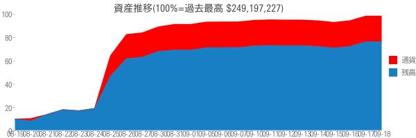 資産推移(100%=過去最高 $249,197,227)