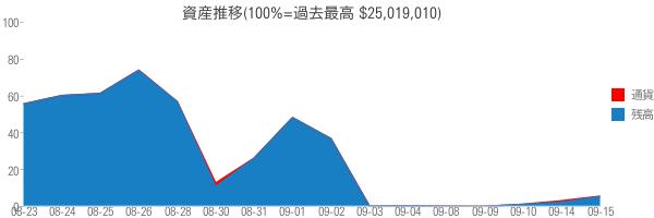 資産推移(100%=過去最高 $25,019,010)