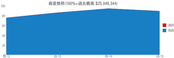 資産推移(100%=過去最高 $25,048,344)