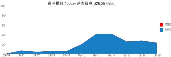 資産推移(100%=過去最高 $26,297,986)
