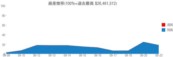 資産推移(100%=過去最高 $26,461,512)