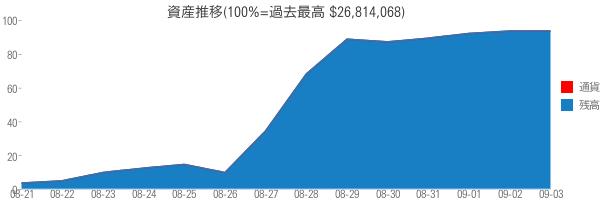資産推移(100%=過去最高 $26,814,068)