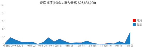 資産推移(100%=過去最高 $26,888,099)