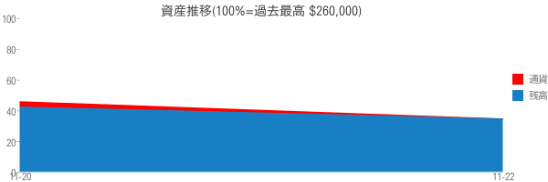 資産推移(100%=過去最高 $260,000)