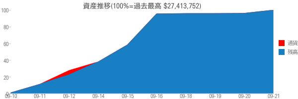 資産推移(100%=過去最高 $27,413,752)
