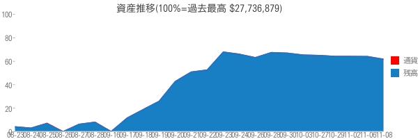 資産推移(100%=過去最高 $27,736,879)