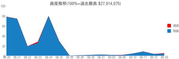 資産推移(100%=過去最高 $27,914,075)