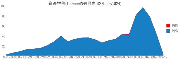 資産推移(100%=過去最高 $275,297,024)