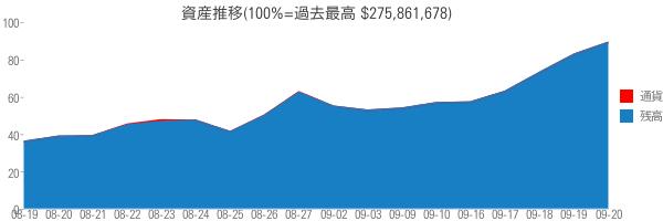 資産推移(100%=過去最高 $275,861,678)
