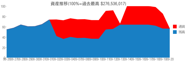 資産推移(100%=過去最高 $276,536,017)