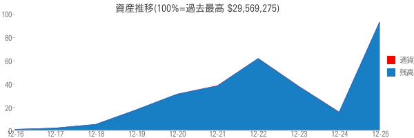 資産推移(100%=過去最高 $29,569,275)
