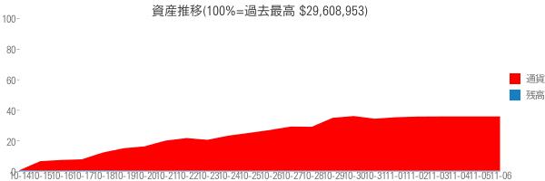 資産推移(100%=過去最高 $29,608,953)