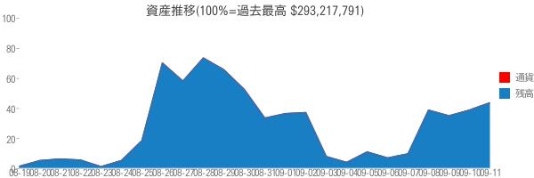 資産推移(100%=過去最高 $293,217,791)