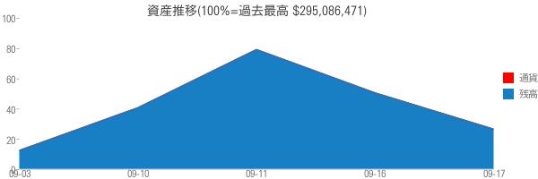 資産推移(100%=過去最高 $295,086,471)