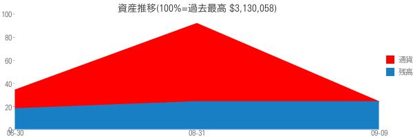資産推移(100%=過去最高 $3,130,058)