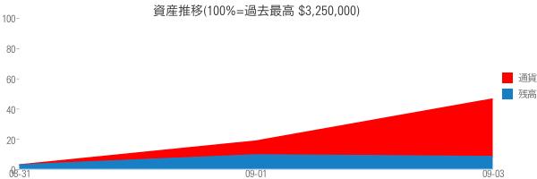 資産推移(100%=過去最高 $3,250,000)