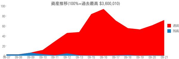 資産推移(100%=過去最高 $3,600,010)