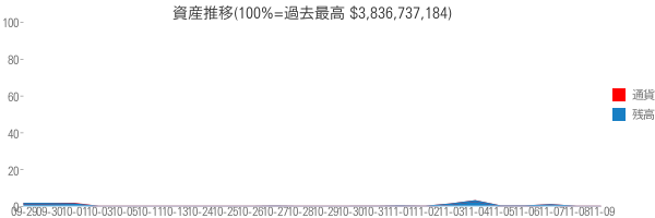 資産推移(100%=過去最高 $3,836,737,184)