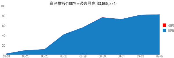 資産推移(100%=過去最高 $3,968,334)