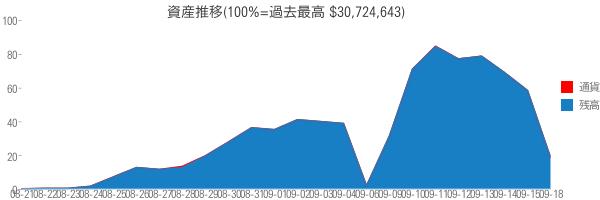 資産推移(100%=過去最高 $30,724,643)
