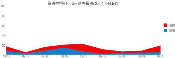 資産推移(100%=過去最高 $304,498,541)
