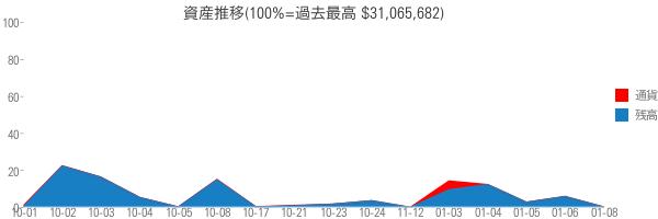 資産推移(100%=過去最高 $31,065,682)