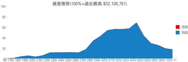 資産推移(100%=過去最高 $32,108,761)