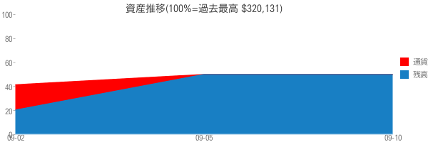 資産推移(100%=過去最高 $320,131)
