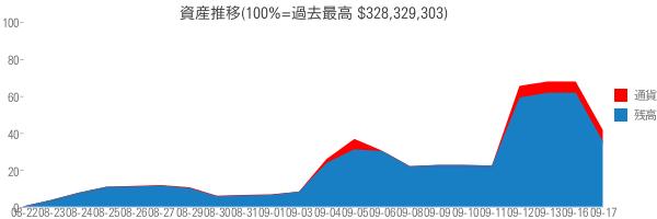 資産推移(100%=過去最高 $328,329,303)