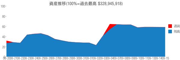 資産推移(100%=過去最高 $328,945,918)