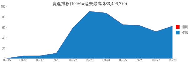 資産推移(100%=過去最高 $33,496,270)