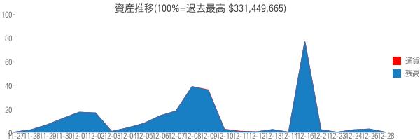 資産推移(100%=過去最高 $331,449,665)