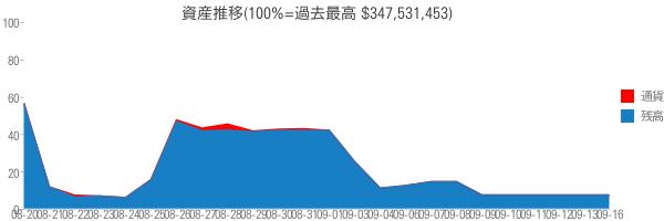資産推移(100%=過去最高 $347,531,453)