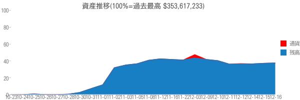資産推移(100%=過去最高 $353,617,233)