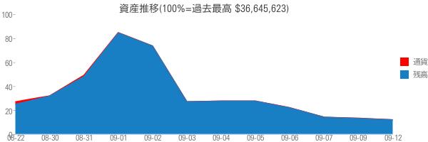 資産推移(100%=過去最高 $36,645,623)
