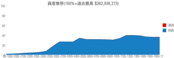 資産推移(100%=過去最高 $362,938,273)