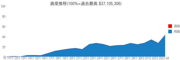 資産推移(100%=過去最高 $37,105,306)