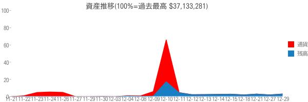 資産推移(100%=過去最高 $37,133,281)