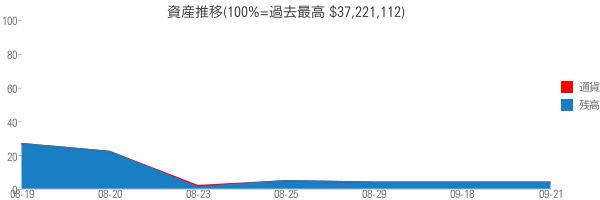資産推移(100%=過去最高 $37,221,112)
