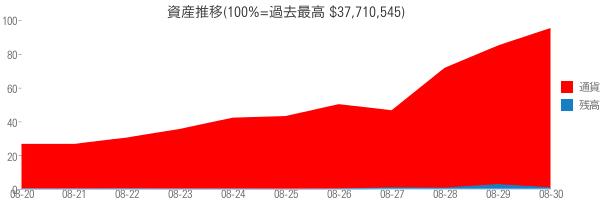 資産推移(100%=過去最高 $37,710,545)