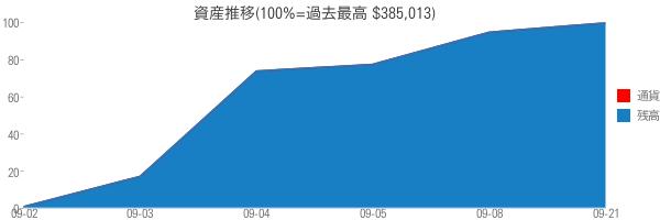 資産推移(100%=過去最高 $385,013)