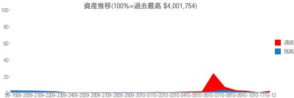 資産推移(100%=過去最高 $4,001,754)