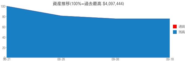 資産推移(100%=過去最高 $4,097,444)