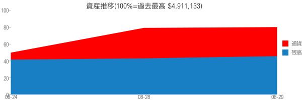資産推移(100%=過去最高 $4,911,133)