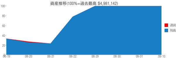 資産推移(100%=過去最高 $4,981,142)