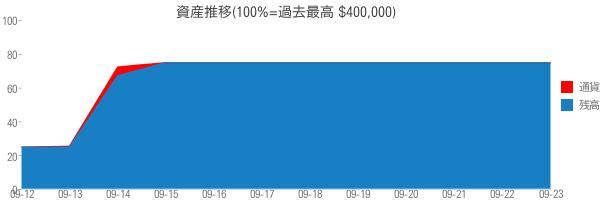 資産推移(100%=過去最高 $400,000)