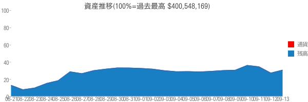 資産推移(100%=過去最高 $400,548,169)